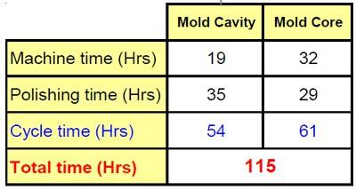 Mold-Cavity